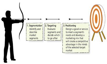 segmentation targering positioning